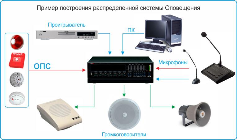 Системы оповещения ГО и ЧС